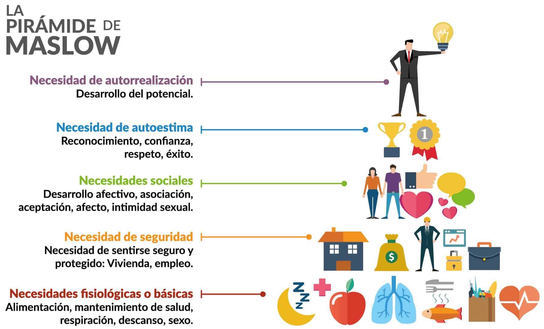 jerarquía de necesidades por maslow